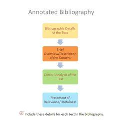 How to write an annotated bibliography paper